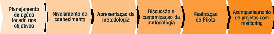 definicao-metodologia